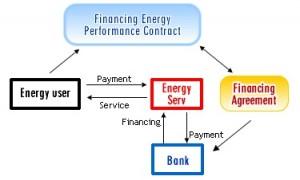 Finantare si servicii energetice