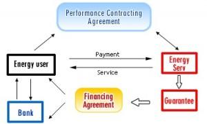 Finantare proiecte energetice