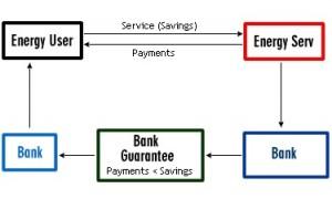 Finantarea in concept ESCO a proiectelor de eficienta energetica
